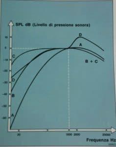 Livello pressione sonora- SilenzioCasa